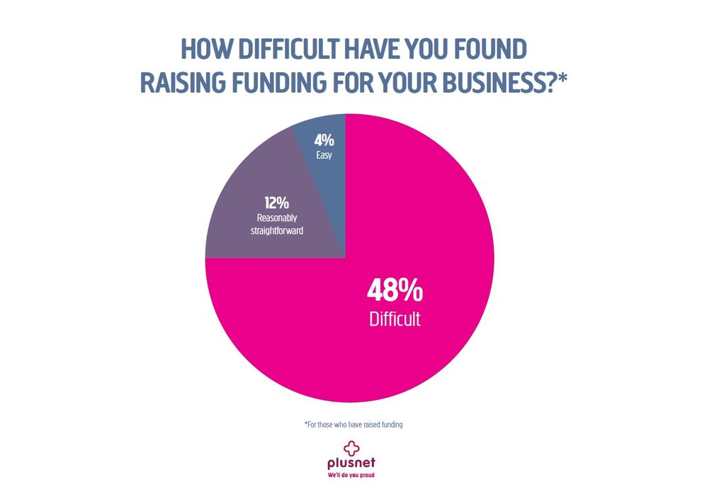 48% of start-ups find raising funding difficult