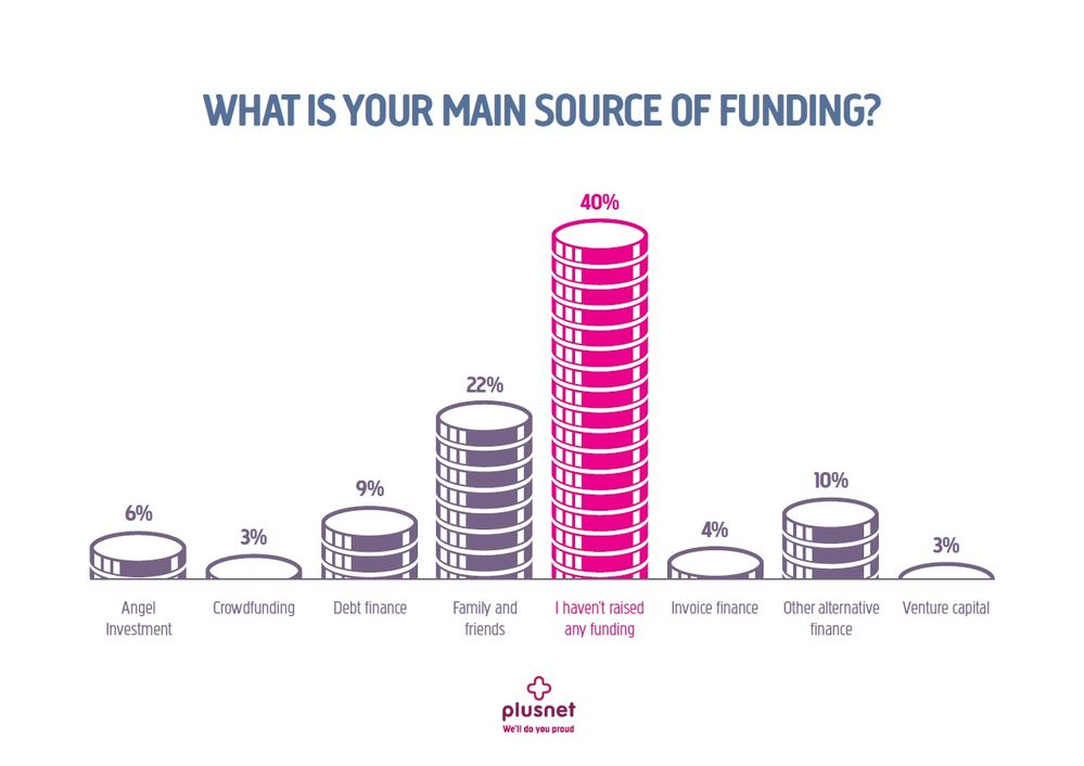 40% of start-ups haven't raised any funding