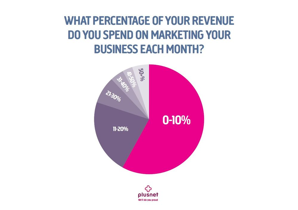 Start-ups spend less than 10% of their revenue on marketing each month