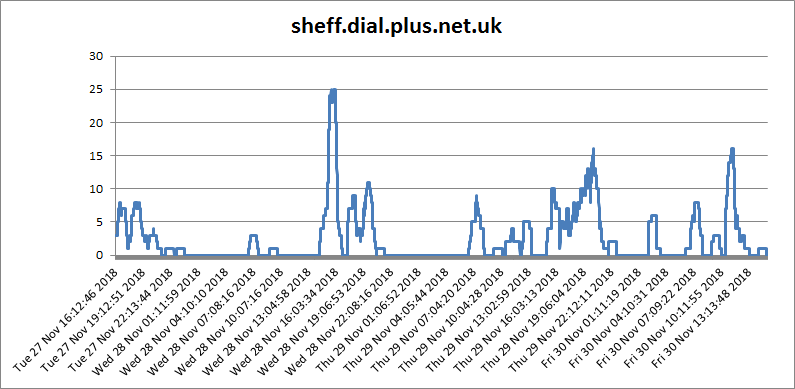 sheff.dial.plus.net.uk.png