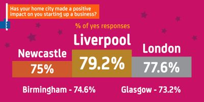 Which UK cities have the most positive impact on start-ups?