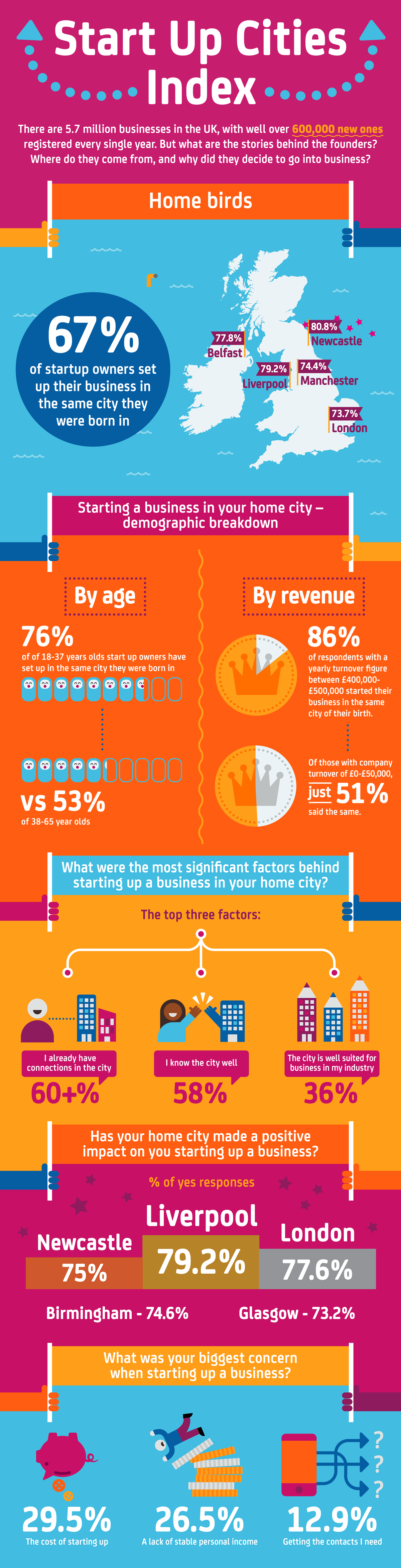 Why UK Start-Ups are Staying at Home | Socialnomics