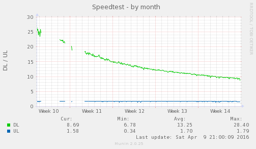 speedtest_sh-month.png