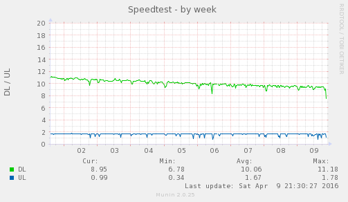 speedtest_sh-week.png
