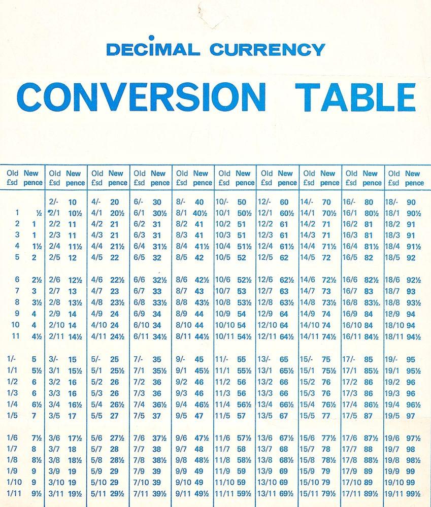 Custom exchange rate forex v.1