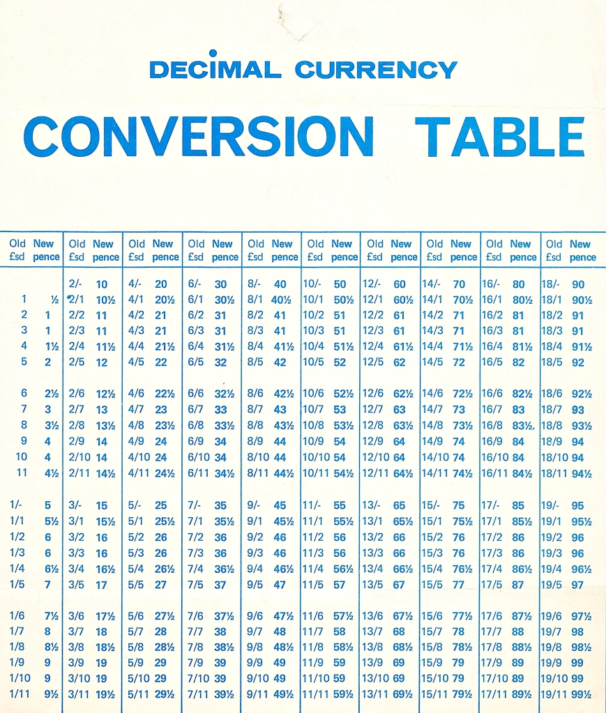 Download Decimal To Minutes Conversion | Gantt Chart Excel