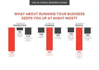 Startups_SmallBiz_Graphics_Business worries.jpg
